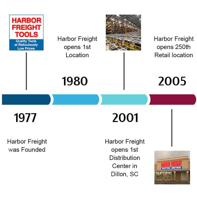 Harbor Freight Timeline: 1977-2005