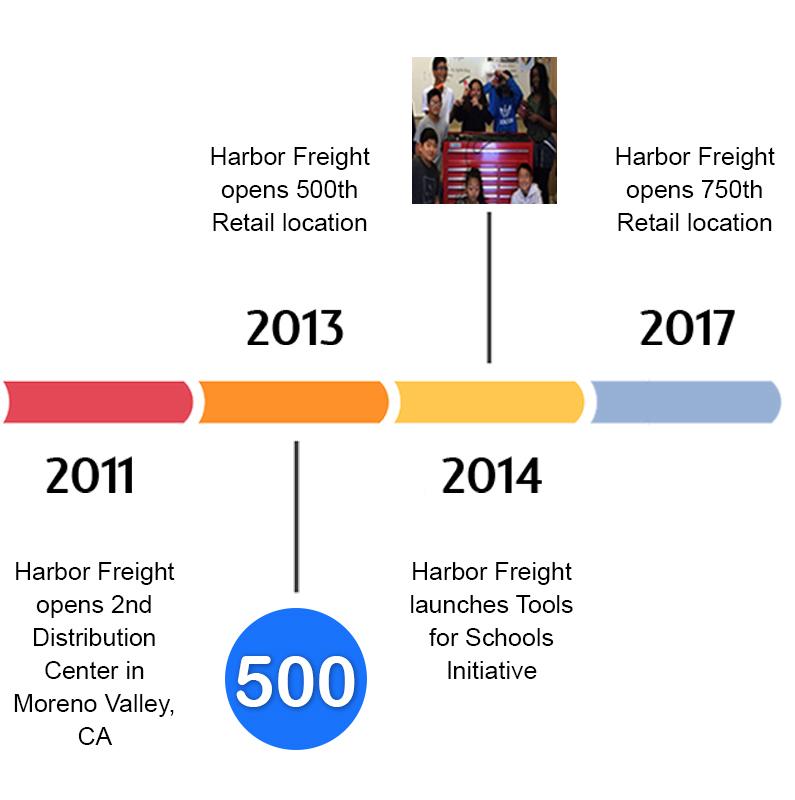 HarborHarbor Freight Timeline: 2011-2017