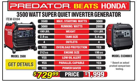 Inverter Generator Beats Honda