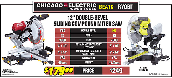 Chicago Electric beats Ryobi