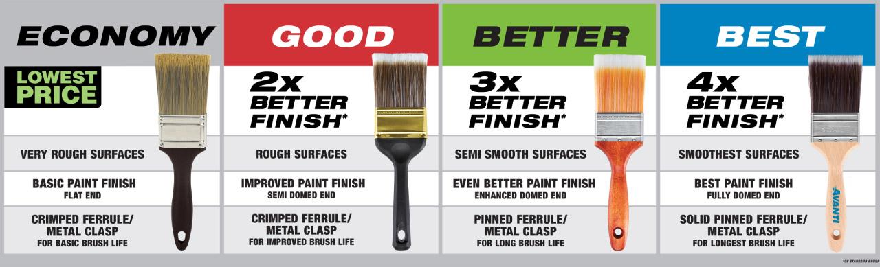 Paint Supplies - Good - Better - Best